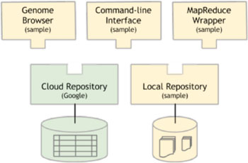 Image: Any of the apps at the top (one graphical, one command-line, and one for batch processing) can work with information in any of the repositories at the bottom (one using cloud-based storage and one using local files). As the ecosystem grows, all developers and researchers benefit from each individual developer's work (Photo courtesy of Google).