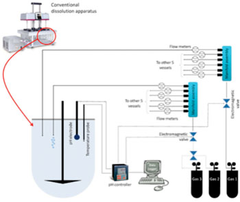 Image: Diagram of the apparatus for testing drug solubility (Photo courtesy of the University of Huddersfield).
